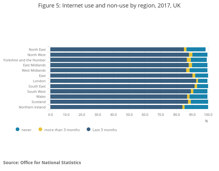 Figure 5_ Internet use and non-use by region, 2017, UK